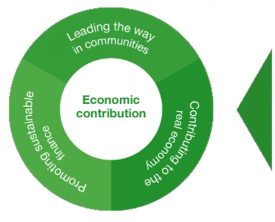 Standard Chartered ra mắt giải pháp hỗ trợ chuỗi cung ứng bền vững