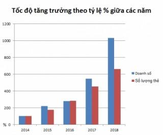 Số lượng thẻ tín dụng TPBank nằm trong nhóm ngân hàng dẫn đầu
