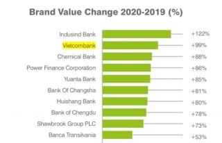 Vietcombank lọt top 2 ngân hàng có giá trị thương hiệu tăng trưởng cao nhất toàn cầu