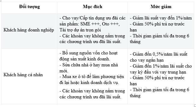 baoviet bank dong hanh cung khach hang vuot covid 19