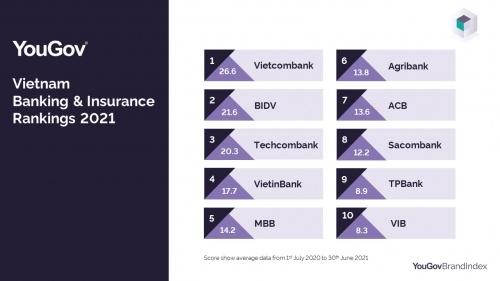 Vietcombank đứng đầu xếp hạng các thương hiệu bảo hiểm, ngân hàng