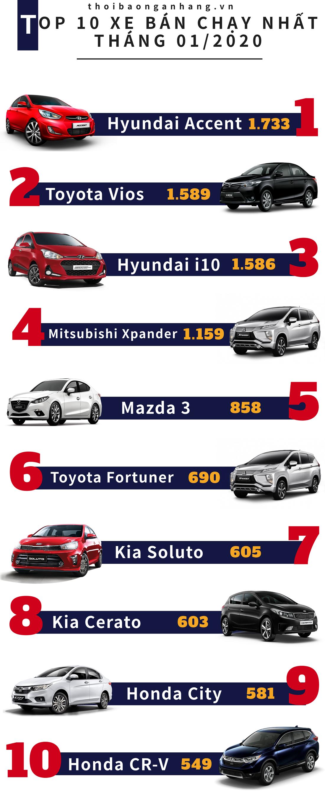 infographic top 10 xe ban chay nhat thi truong 012020 hyundai accent chiem ngoi vuong